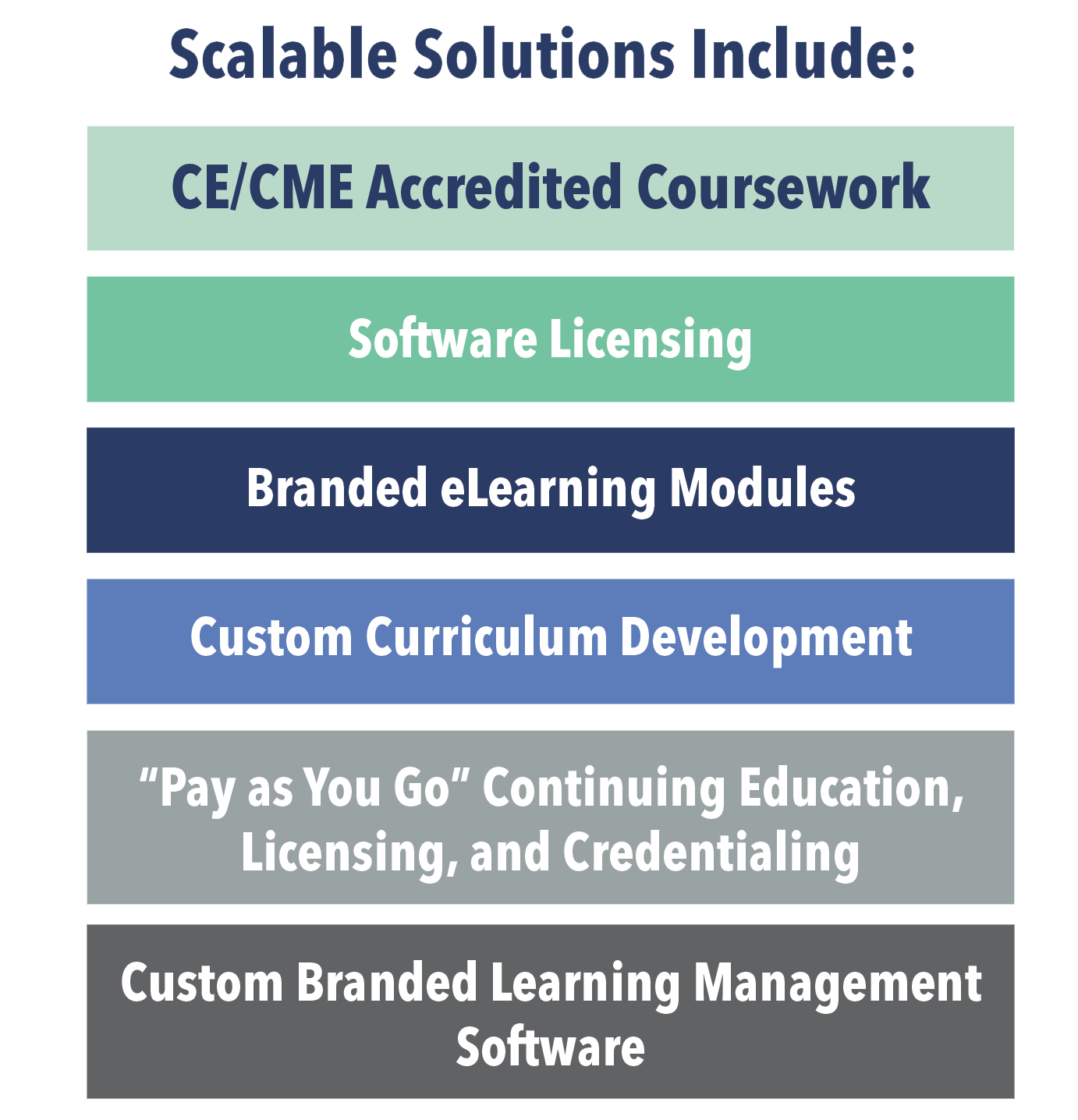 elearning solutions list