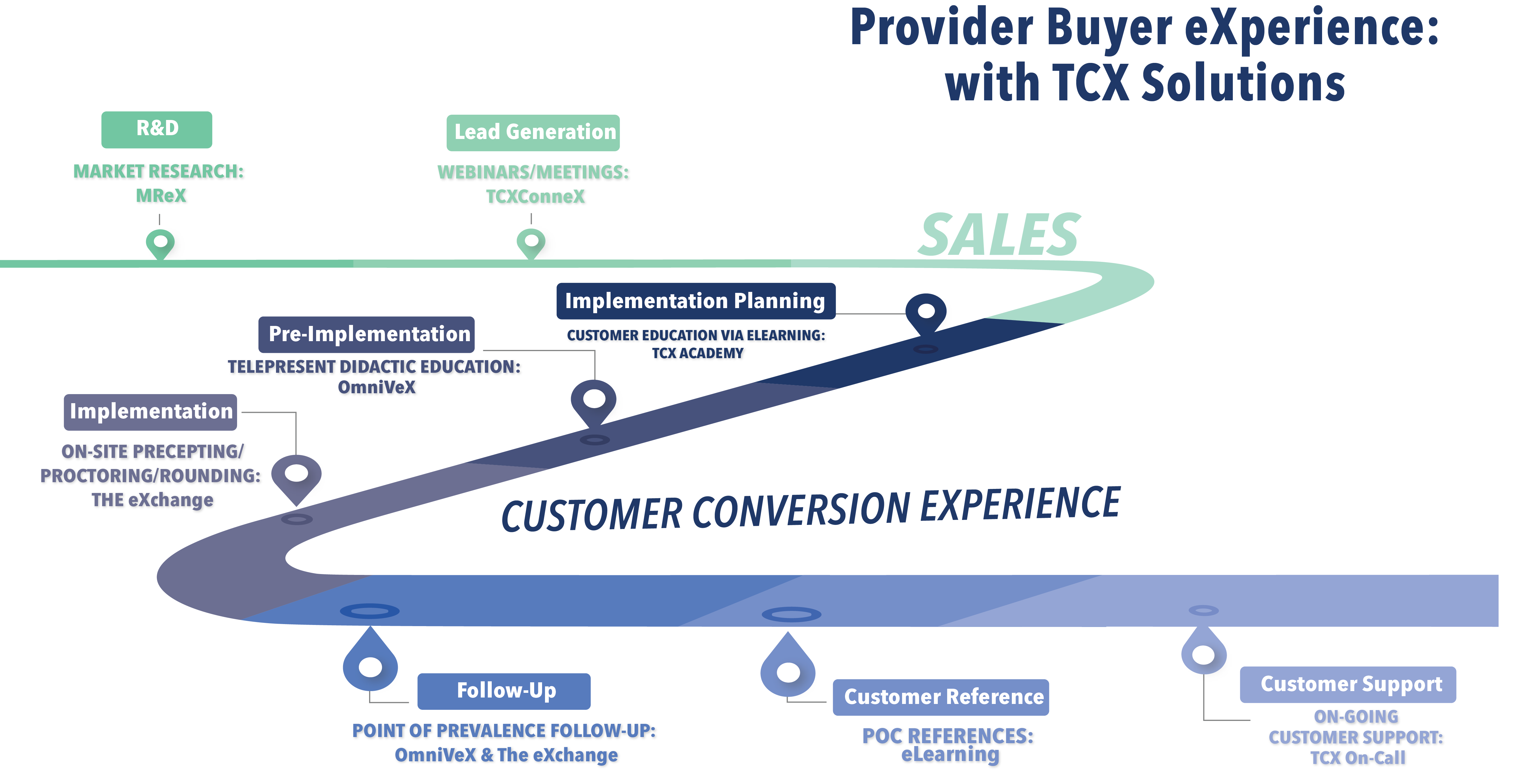 provider buyer experience
