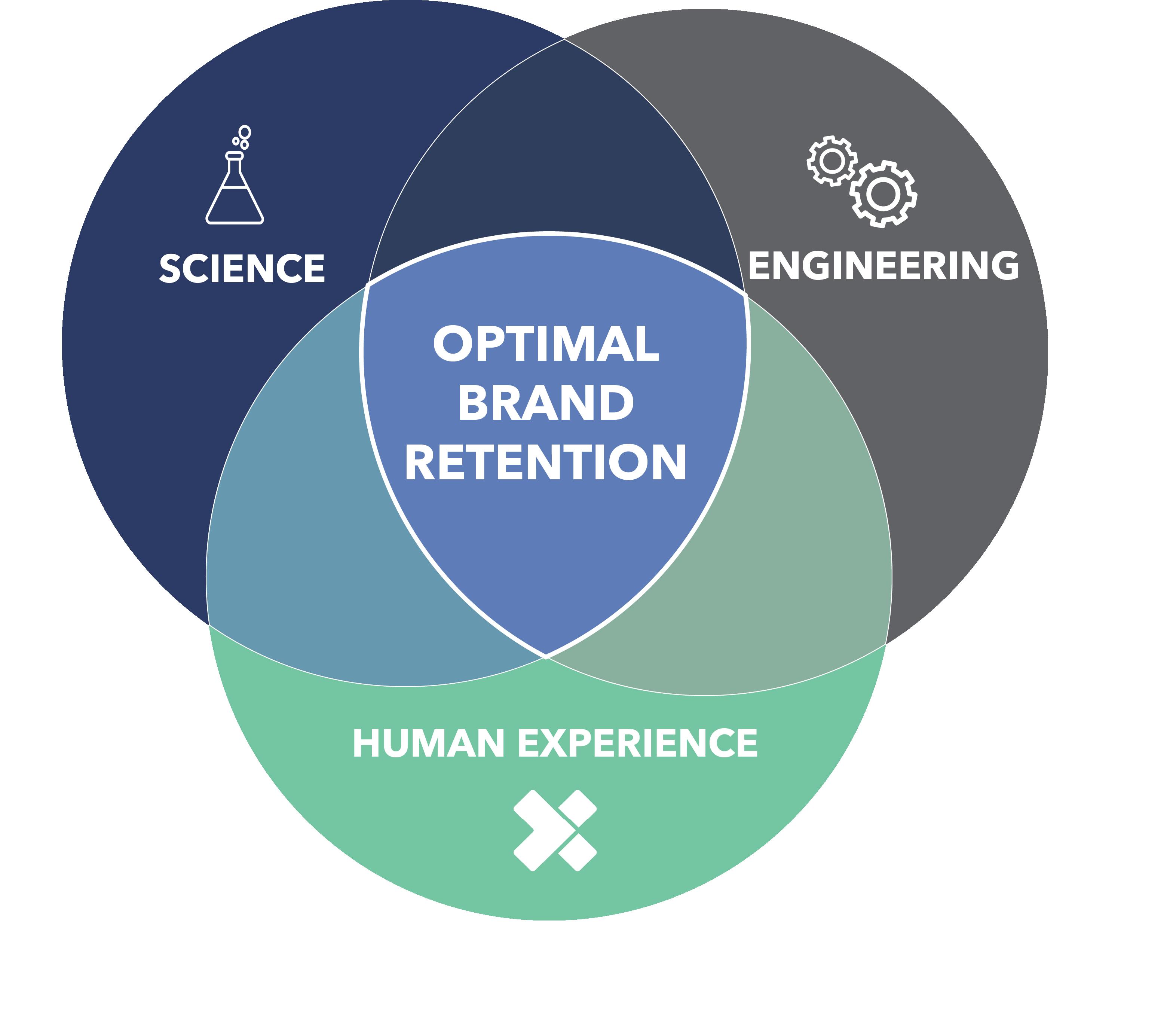 optimal brand retention